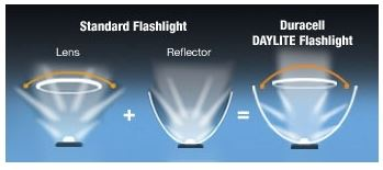 Duracell Daylite LED Flashlight Torch +3 AAA Plus ...